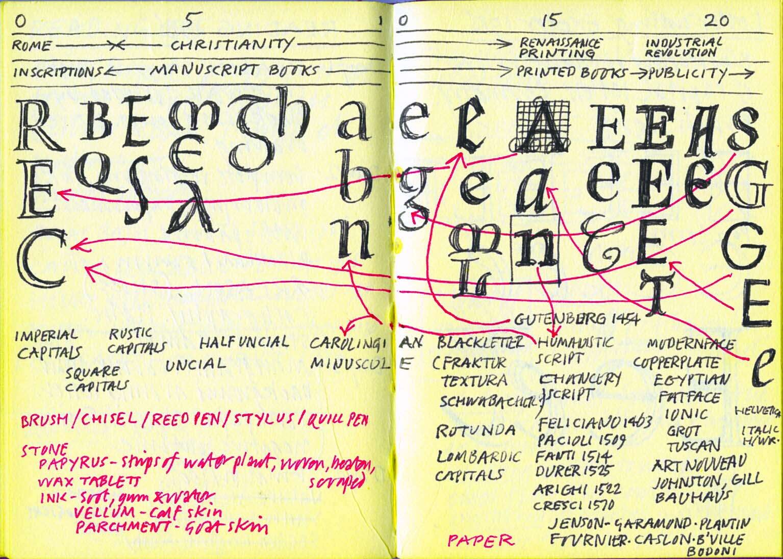 History of Western letters integrating calligraphy, epigraphy and printing. Undated spread from notebook by Michael Harvey.