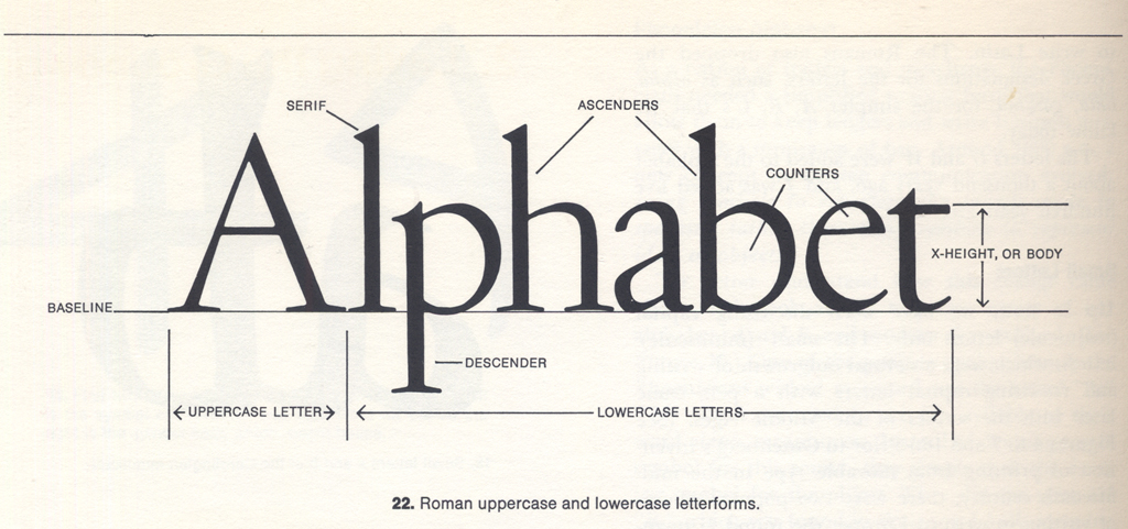 Paul Shaw Letter Design » The Nomenclature of Letter Forms: A Brief ...
