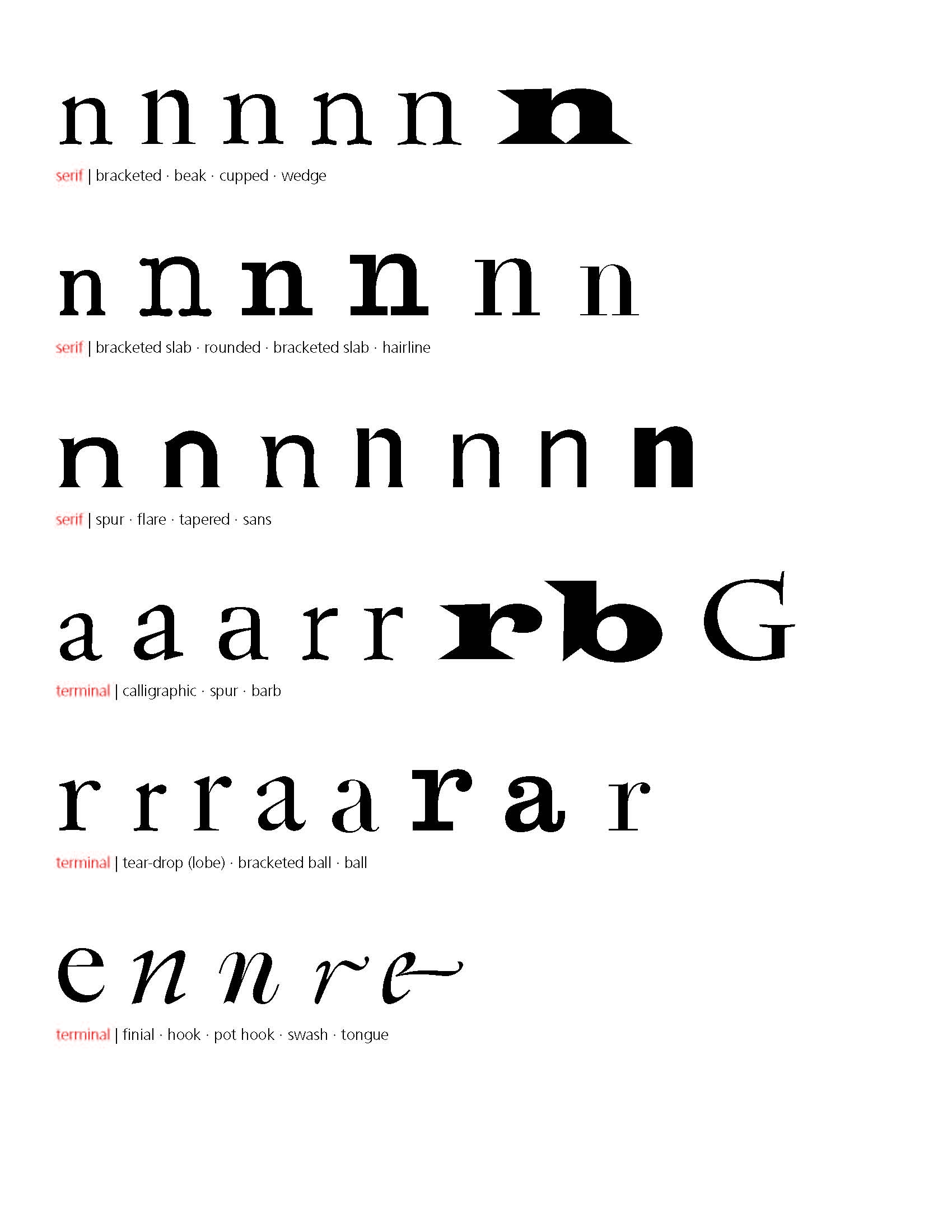 Types of serifs (lowercase).